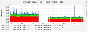 graph_45_2